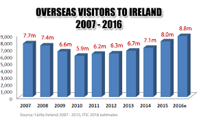 irish economy 2015 2014 facts innovation news itic end of year review 2016 outlook for 2017
