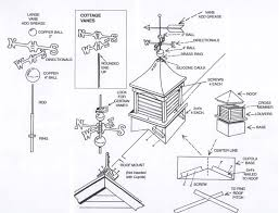 Cupola Size Rule Of Thumb Weathervane Questions And Answers For F Requent Weathervane Questions