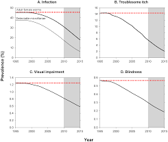Top 5 U2013 Low Or by African Programme For Onchocerciasis Control 1995 U20132015 Model
