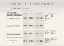 Dodge Ram Cummins V6 - ram trucks 1500 2500 3500 what u0027s the difference sorg