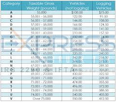 form 2290 tax computation table expresstrucktax blog