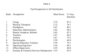 Good Personality Traits For A Job Our Research Into Job Satisfaction