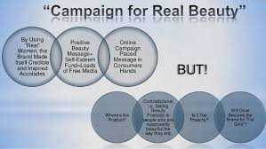 dove campaign for real beauty case analysis