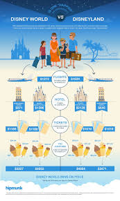 how much does a disney vacation cost tailwind by hipmunk