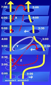Speed Of Light In A Vacuum This Is The Universal Speed Limit Nothing Can Travel Faster Than