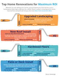 top home renovations for maximum roi infographic real estate