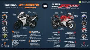 cbr 150 bike yamaha yzf r15 vs honda cbr150r
