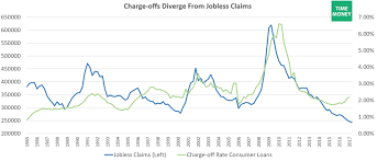 Jobless Claims by Is The Consumer Credit Cycle Turning U2013 Timemoney Com