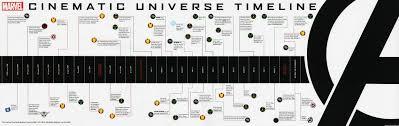 World Map Timeline by Marvel Movie Timeline U0026 World Map Gives Fans Updates On The Mcu