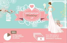 destination wedding ideas visual ly