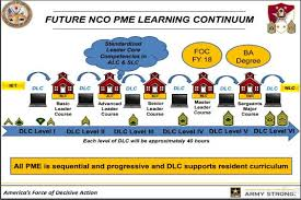 Army Counseling Magic Statement Distributed Leader Course Dlc To Replace Ssd