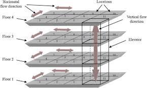 floor layout design solving a multi floor layout design model of a dynamic cellular