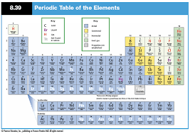 periodic table 6th grade new 6th grade periodic table games