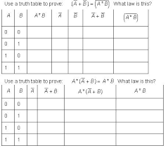 What Is A Truth Table Boolean Review Worksheet