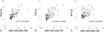 noninvasive evaluation of cbf and perfusion delay of moyamoya