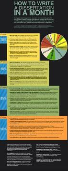 Not sure how much I     m buying this  but  TOUCH this image  Thesis and Dissertation Writing in a Hurry  Infographic by PatriciaMcGee  Take a look at this