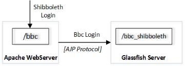 Shibboleth Login Shibboleth Support Hadoop Open Platform As A Service Hops