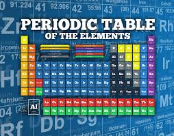 Periodic Table Ti Periodic Table Of Elements Wallpaper Wall Mural Wallsauce Canada