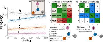 sparse and compositionally robust inference of microbial