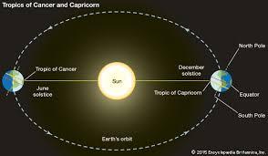 winter solstice definition diagrams britannica