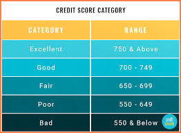 Credit Ratings Table by Credit Rating Chart Bio Letter Sample
