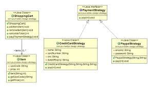 in design class strategy design pattern in java exle tutorial journaldev