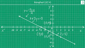solving questions on graphs of linear equation in two variables 1 of 2