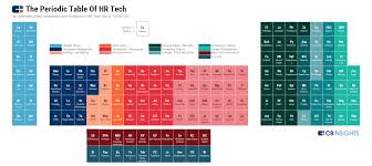 Development Of The Periodic Table The Periodic Table Of Hr Tech In 150 Elements