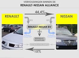 nissan renault file verhoudingen binnen de renault nissan alliance png