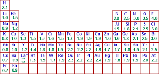 Charges Of Elements On The Periodic Table Electronegativity Trends Electronegativity Table Chemistry