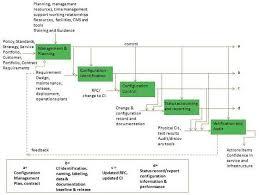 configuration management plan template excursion risk management
