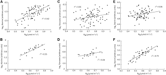 variation in leaf respiration rates at night correlates with