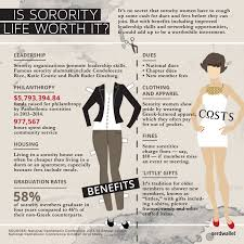 Estimated Cost Of Building A House Is Sorority Life Worth The Financial Costs