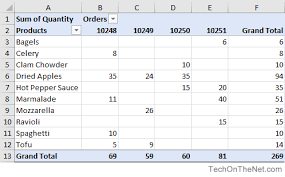 What Is A Pivot Table Excel Ms Excel Pivot Tables