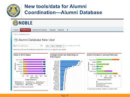 alumni database software using postsecondary graduation rates to improve outcomes for low