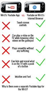 Wii U Meme - what i discovered on wii u today gaming