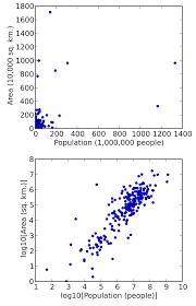 data transformation statistics wikipedia