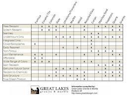 Marble Vs Granite Kitchen Countertops by Countertop Comparisons Great Lakes Granite U0026 Marble