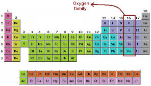 Periodic Table With Family Names Oxygen Family Oxygen Group Chemistry Tutorcircle Com