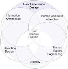 user experience design boom factor what is user experience design