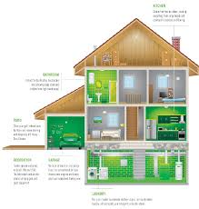 why mean green mean green cleaner degreaser click on a green area within the house to reveal how mean green can help tackle your toughest messes