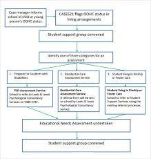 sample training needs assessment child care training needs