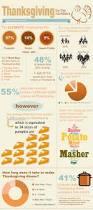 preparing for thanksgiving 20 fascinating infographics on thanksgiving 2013 infographics