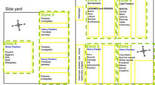 13 home garden crop rotation plan three year crop rotation plan