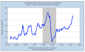 average gas price chart of the day gas prices retrace 5 year gains in 2 years the