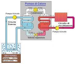pompa di calore interna pompa di calore termoidraulica treviso polles fabio