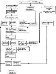 ergonomics program management guidelines for meatpacking plants