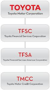 toyota account toyota financial services unsecured term debt