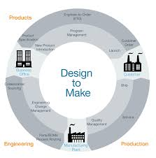 Business Process Engineer Product Lifecycle Management Plm Software