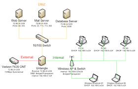 fios home network design verizon fios bridged static ip setup
